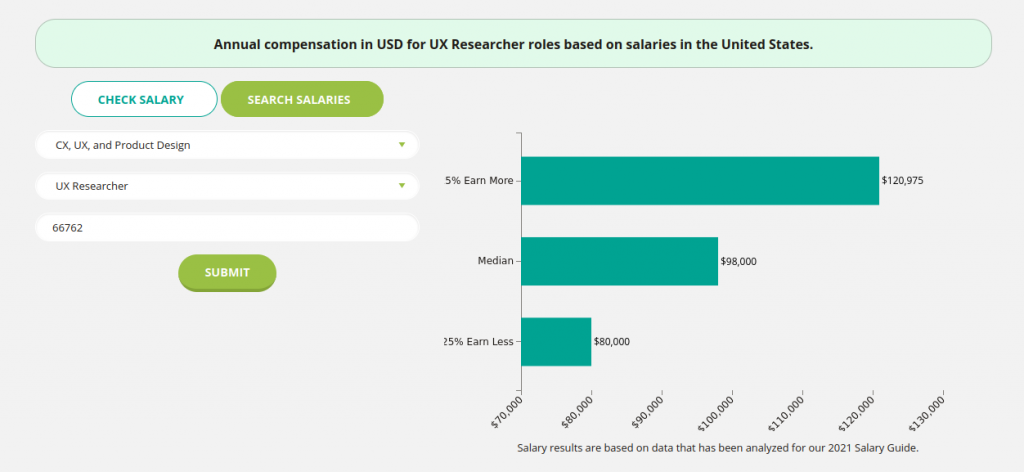 UX Research salaries documented by Vitamin T showing ranges between $80,000 and $121,000
